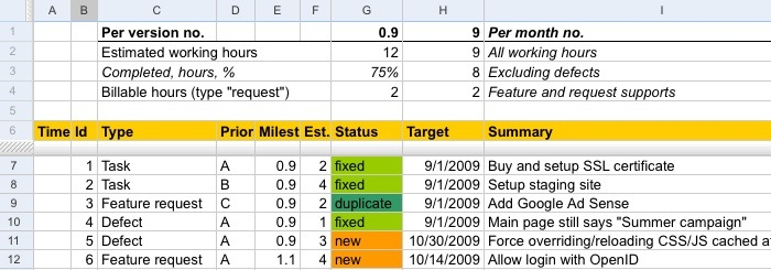 Google Spreadsheets Issue Tracking Sample